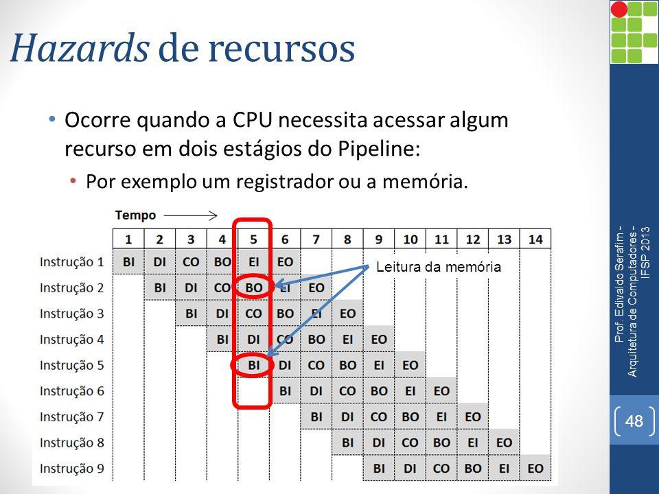 Hazards de recursos Ocorre quando a CPU necessita acessar algum recurso em dois estágios do Pipeline: Por exemplo um registrador ou a memória. Prof. E