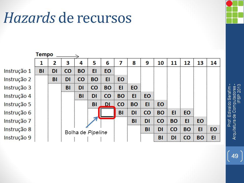 Hazards de recursos Prof. Edivaldo Serafim - Arquitetura de Computadores - IFSP 2013 49 Bolha de Pipeline