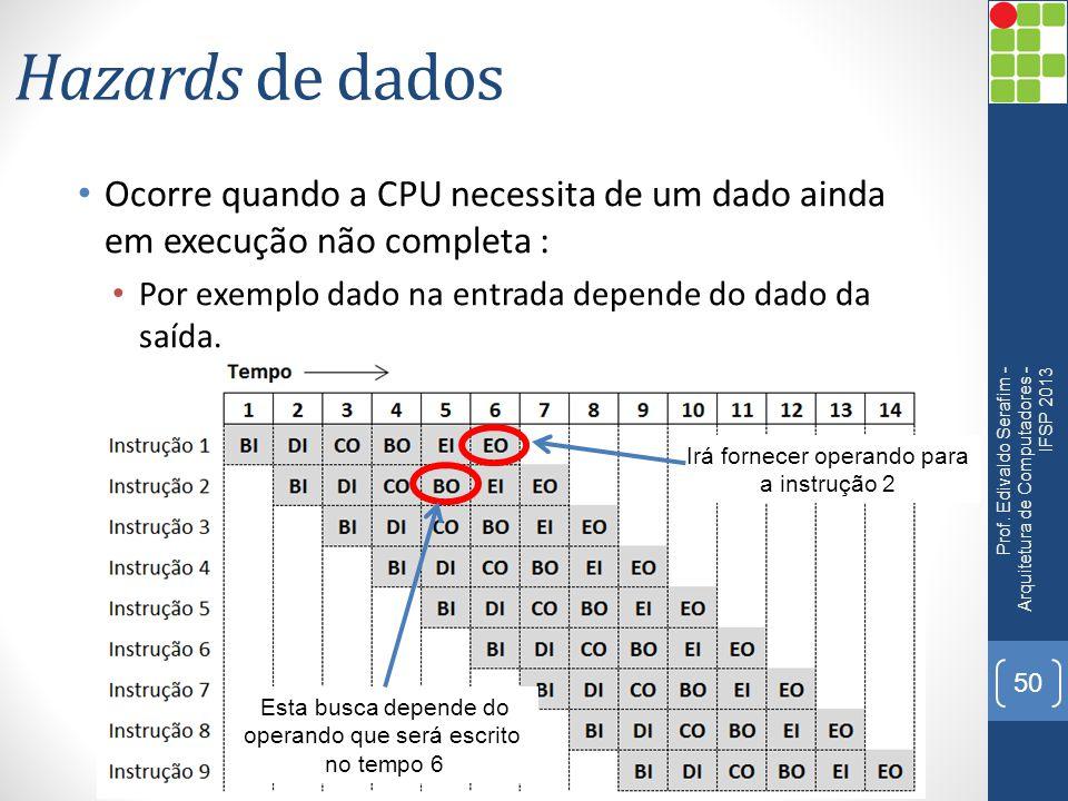 Hazards de dados Ocorre quando a CPU necessita de um dado ainda em execução não completa : Por exemplo dado na entrada depende do dado da saída. Prof.