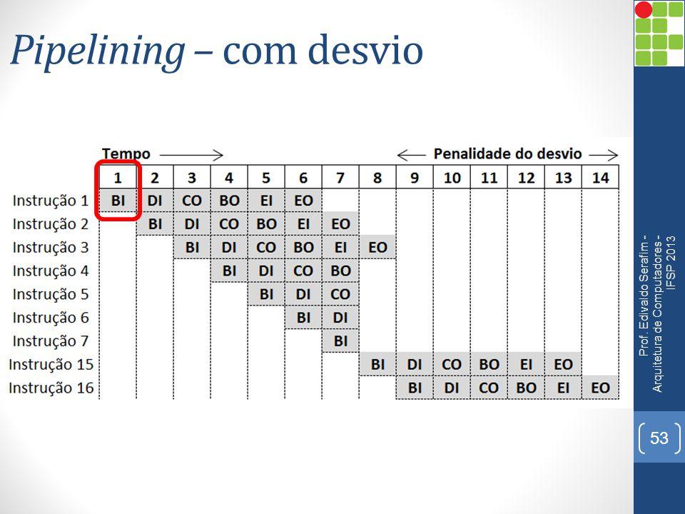 Pipelining – com desvio Prof. Edivaldo Serafim - Arquitetura de Computadores - IFSP 2013 53