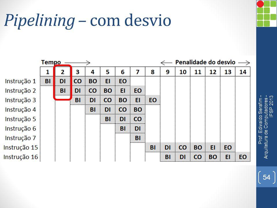 Pipelining – com desvio Prof. Edivaldo Serafim - Arquitetura de Computadores - IFSP 2013 54