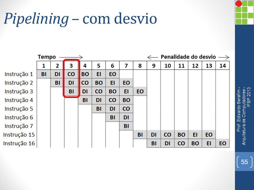 Pipelining – com desvio Prof. Edivaldo Serafim - Arquitetura de Computadores - IFSP 2013 55