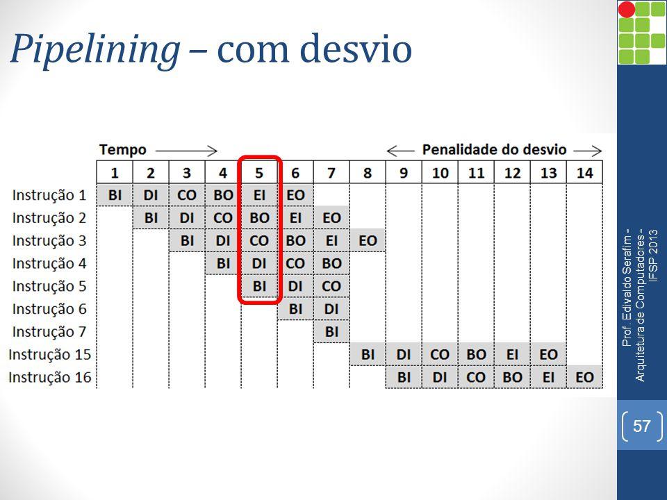 Pipelining – com desvio Prof. Edivaldo Serafim - Arquitetura de Computadores - IFSP 2013 57