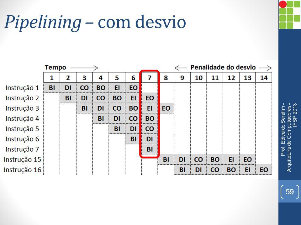 Pipelining – com desvio Prof. Edivaldo Serafim - Arquitetura de Computadores - IFSP 2013 59