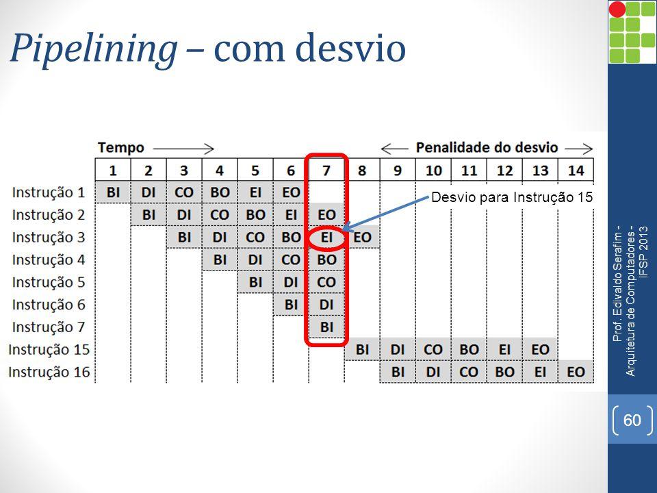 Pipelining – com desvio Prof. Edivaldo Serafim - Arquitetura de Computadores - IFSP 2013 60 Desvio para Instrução 15