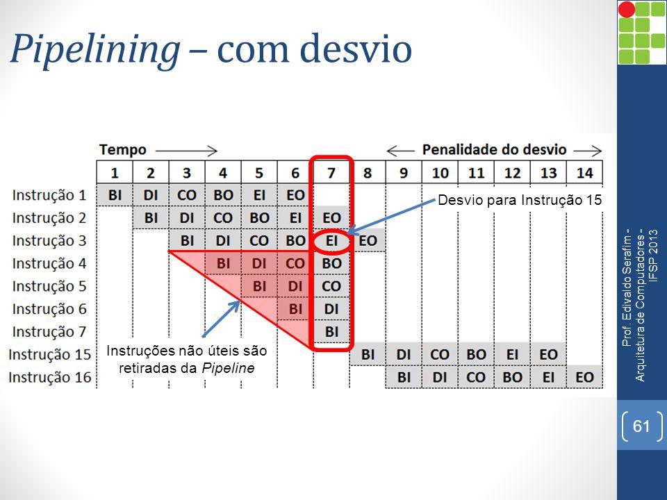 Pipelining – com desvio Prof. Edivaldo Serafim - Arquitetura de Computadores - IFSP 2013 61 Desvio para Instrução 15 Instruções não úteis são retirada