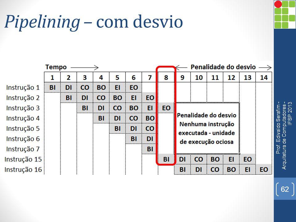 Pipelining – com desvio Prof. Edivaldo Serafim - Arquitetura de Computadores - IFSP 2013 62