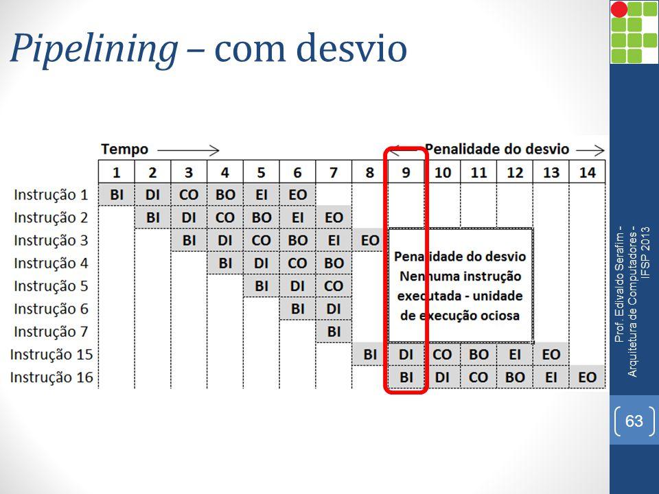 Pipelining – com desvio Prof. Edivaldo Serafim - Arquitetura de Computadores - IFSP 2013 63