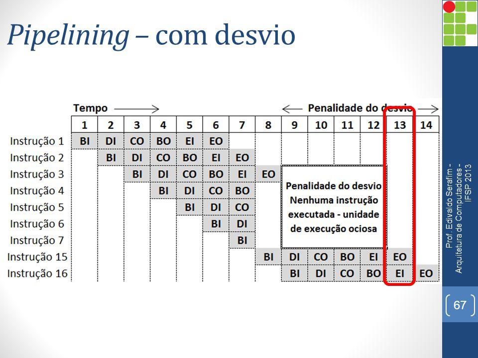 Pipelining – com desvio Prof. Edivaldo Serafim - Arquitetura de Computadores - IFSP 2013 67