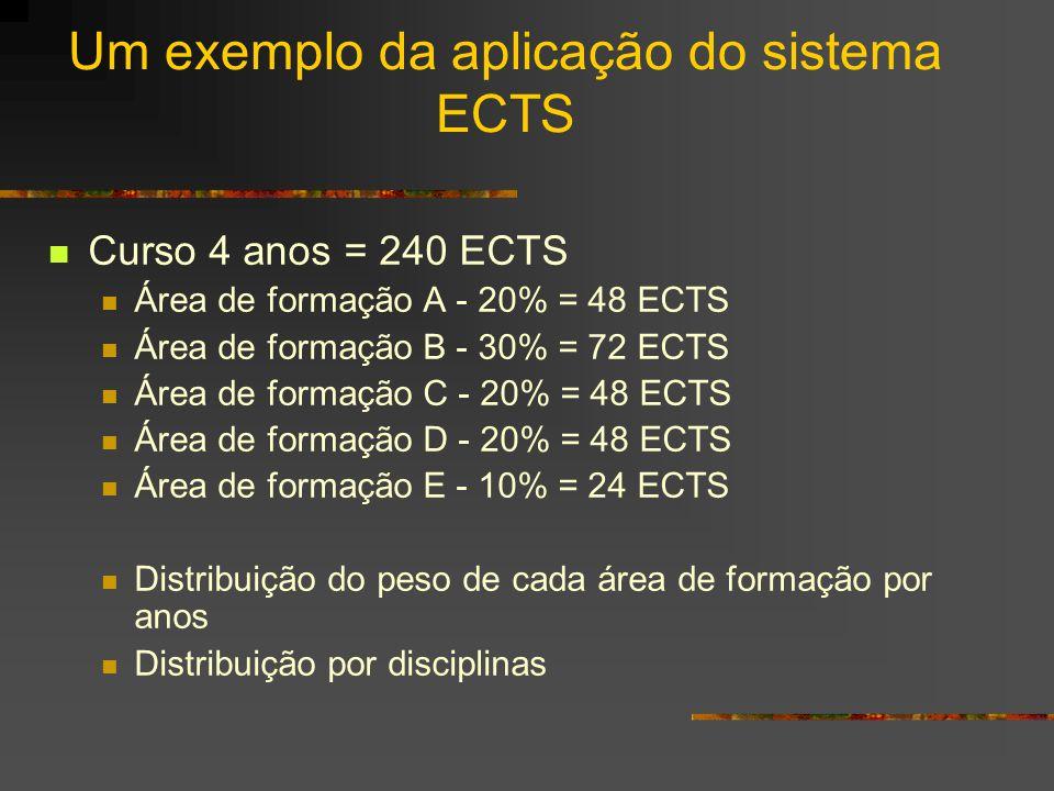 Propostas para o cálculo dos ECTS Forma ascendente Conversão créditos actuais Partir dos créditos antigos e acrescentar créditos para o trabalho autónomo do aluno Forma descendente