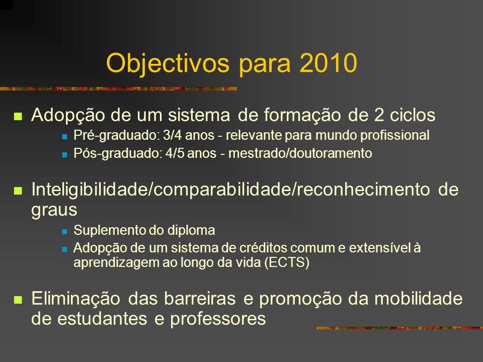 A Declaração de Bolonha - 1999 29 países subscritores Acordo de convergência nas políticas do ensino superior / Recusa da padronização Promoção da dimensão europeia do ensino superior Cooperação Competição Mobilidade Qualidade Comparabilidade