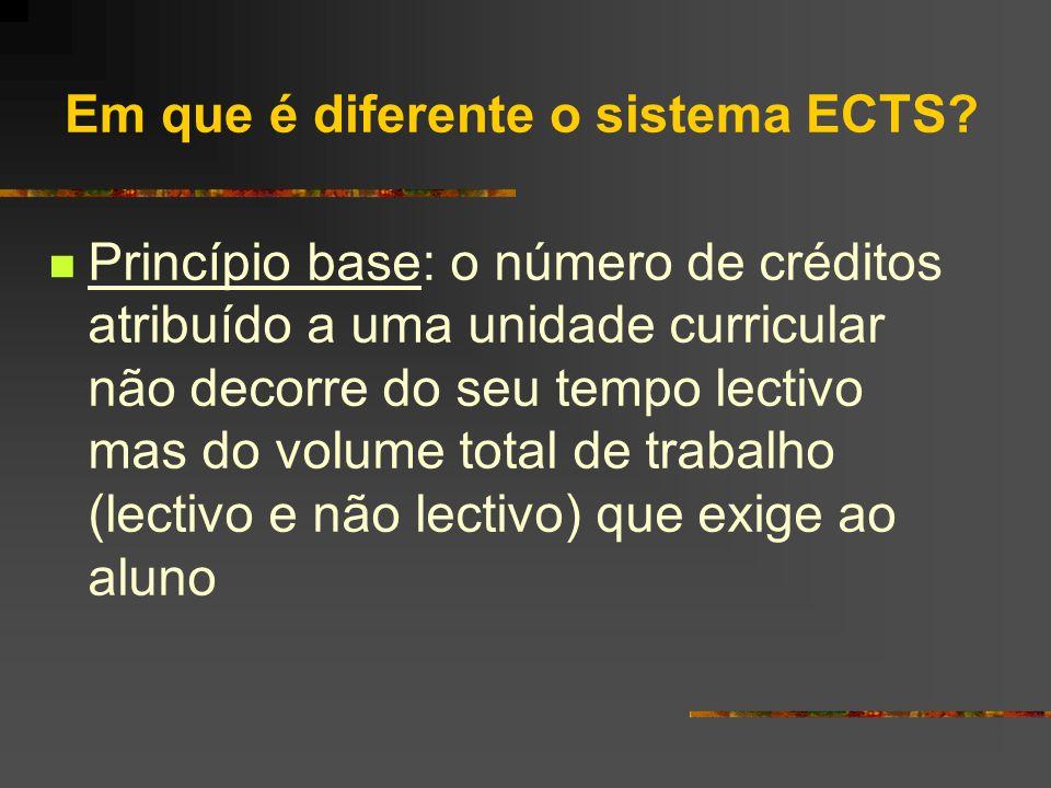 O Sistema ECTS Da aplicação à mobilidade (Erasmus) à aplicação à organização dos planos de estudos Objectivos Comparabilidade dos graus Transferência de créditos Acumulação de créditos (lifelong learning)