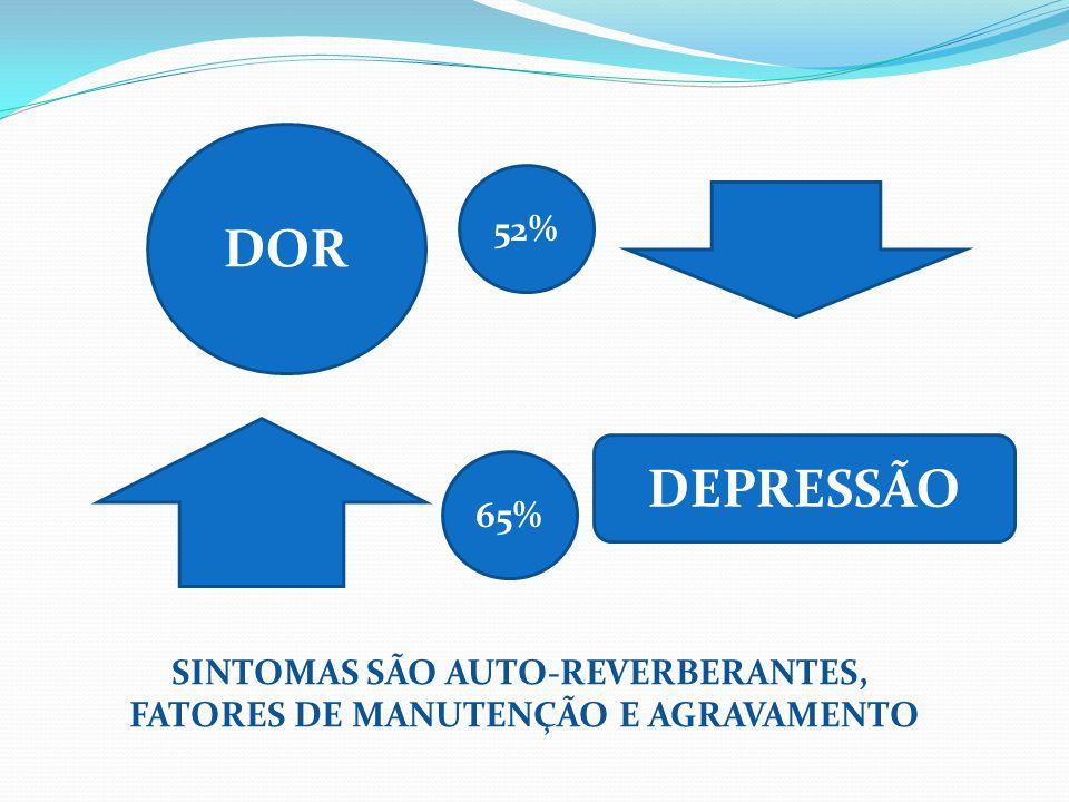 DOR DEPRESSÃO SINTOMAS SÃO AUTO-REVERBERANTES, FATORES DE MANUTENÇÃO E AGRAVAMENTO 52% 65%