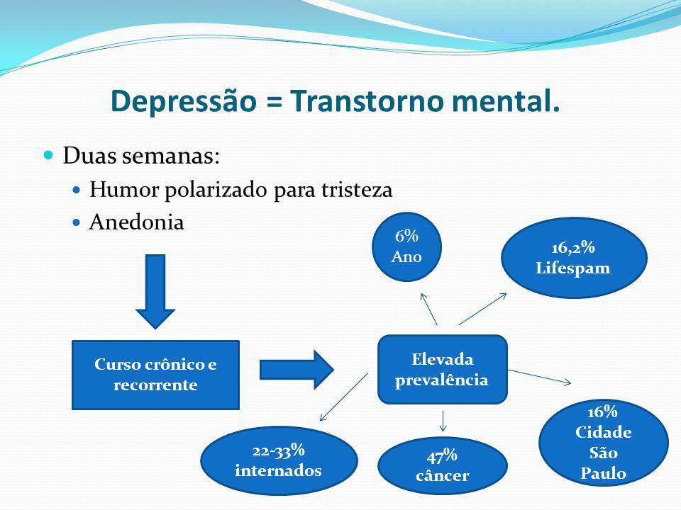 Depressão = Transtorno mental. Duas semanas: Humor polarizado para tristeza Anedonia Curso crônico e recorrente Elevada prevalência 6% Ano 16,2% Lifes