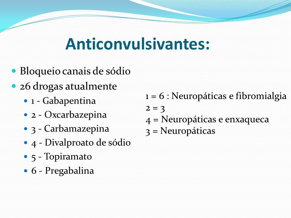 Bloqueio canais de sódio 26 drogas atualmente 1 - Gabapentina 2 - Oxcarbazepina 3 - Carbamazepina 4 - Divalproato de sódio 5 - Topiramato 6 - Pregabalina Anticonvulsivantes: 1 = 6 : Neuropáticas e fibromialgia 2 = 3 4 = Neuropáticas e enxaqueca 3 = Neuropáticas
