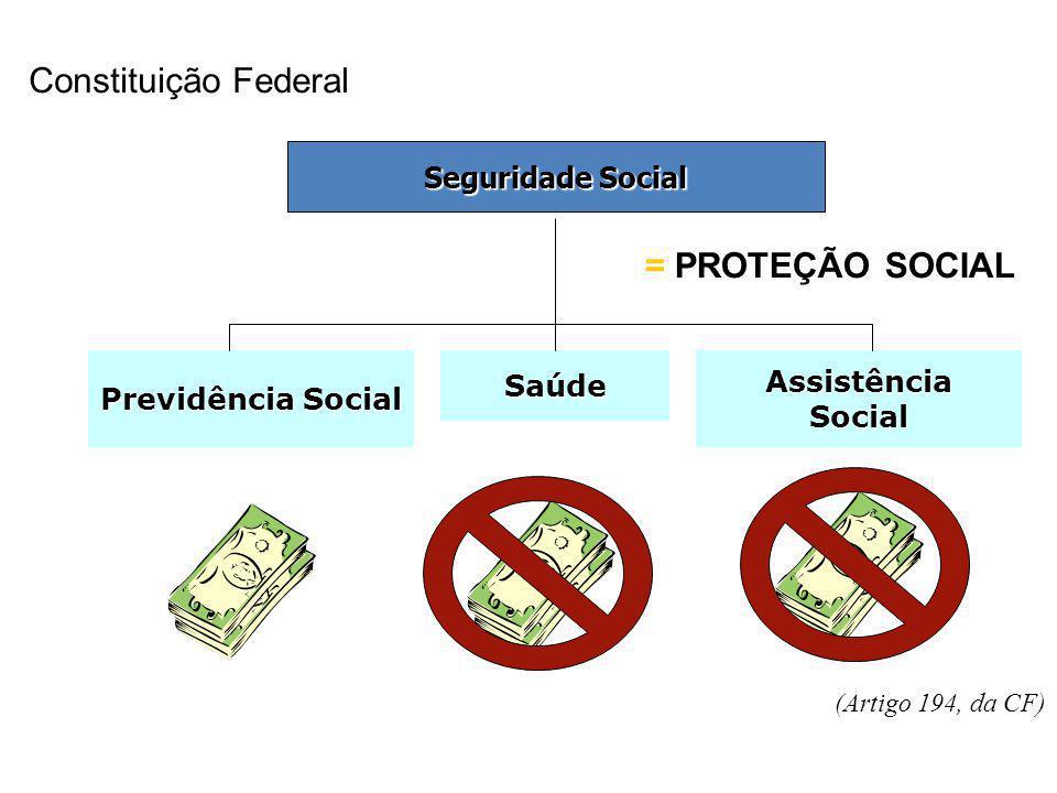 Seguridade Social Previdência Social SaúdeAssistênciaSocial (Artigo 194, da CF) Constituição Federal = PROTEÇÃO SOCIAL