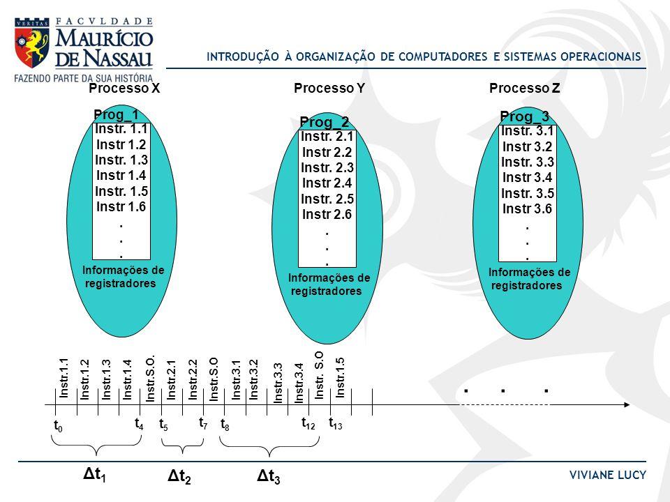 INTRODUÇÃO À ORGANIZAÇÃO DE COMPUTADORES E SISTEMAS OPERACIONAIS VIVIANE LUCY Bloco de Controle de Processo O processo é implementado pelo SO através de uma estrutura de dados chamada PCB ( bloco de controle de processos).