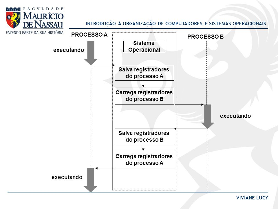 INTRODUÇÃO À ORGANIZAÇÃO DE COMPUTADORES E SISTEMAS OPERACIONAIS VIVIANE LUCY Salva registradores do processo A Carrega registradores do processo B Salva registradores do processo B Carrega registradores do processo A PROCESSO A PROCESSO B executando Sistema Operacional