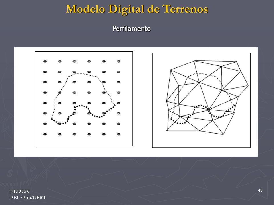 Modelo Digital de Terrenos 45 EED759 PEU/Poli/UFRJ Perfilamento