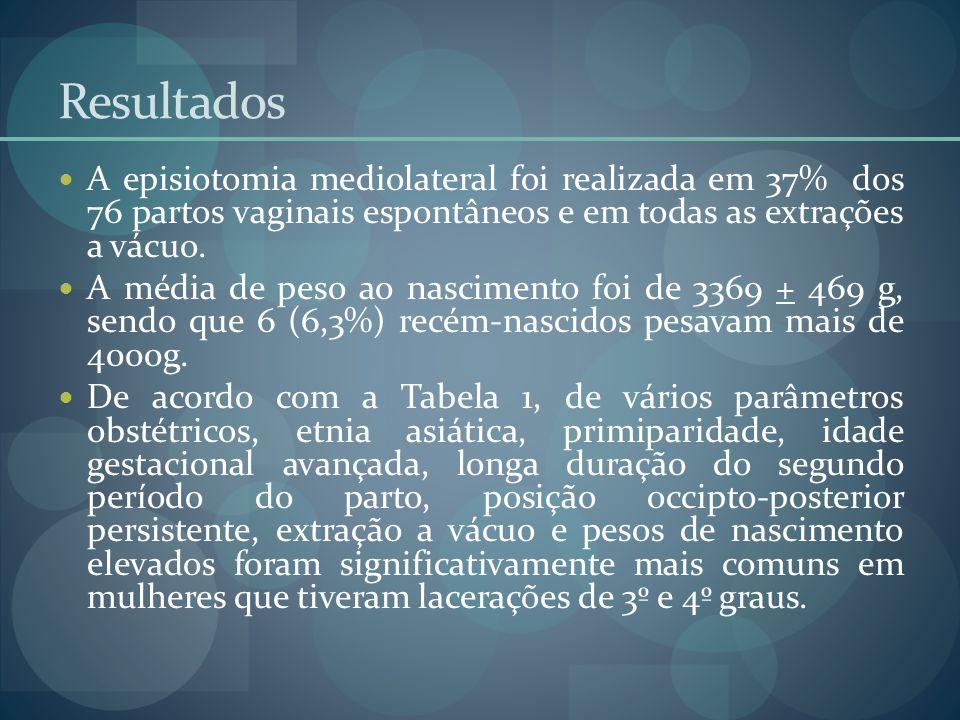 Resultados A episiotomia mediolateral foi realizada em 37% dos 76 partos vaginais espontâneos e em todas as extrações a vácuo. A média de peso ao nasc