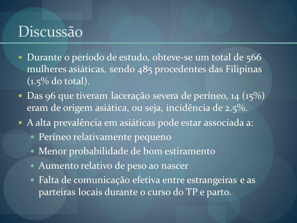 Discussão Durante o período de estudo, obteve-se um total de 566 mulheres asiáticas, sendo 485 procedentes das Filipinas (1.5% do total). Das 96 que t