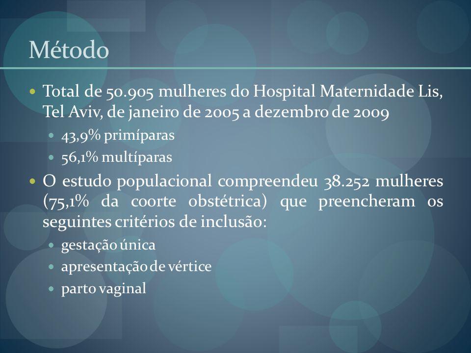 Método Total de 50.905 mulheres do Hospital Maternidade Lis, Tel Aviv, de janeiro de 2005 a dezembro de 2009 43,9% primíparas 56,1% multíparas O estud