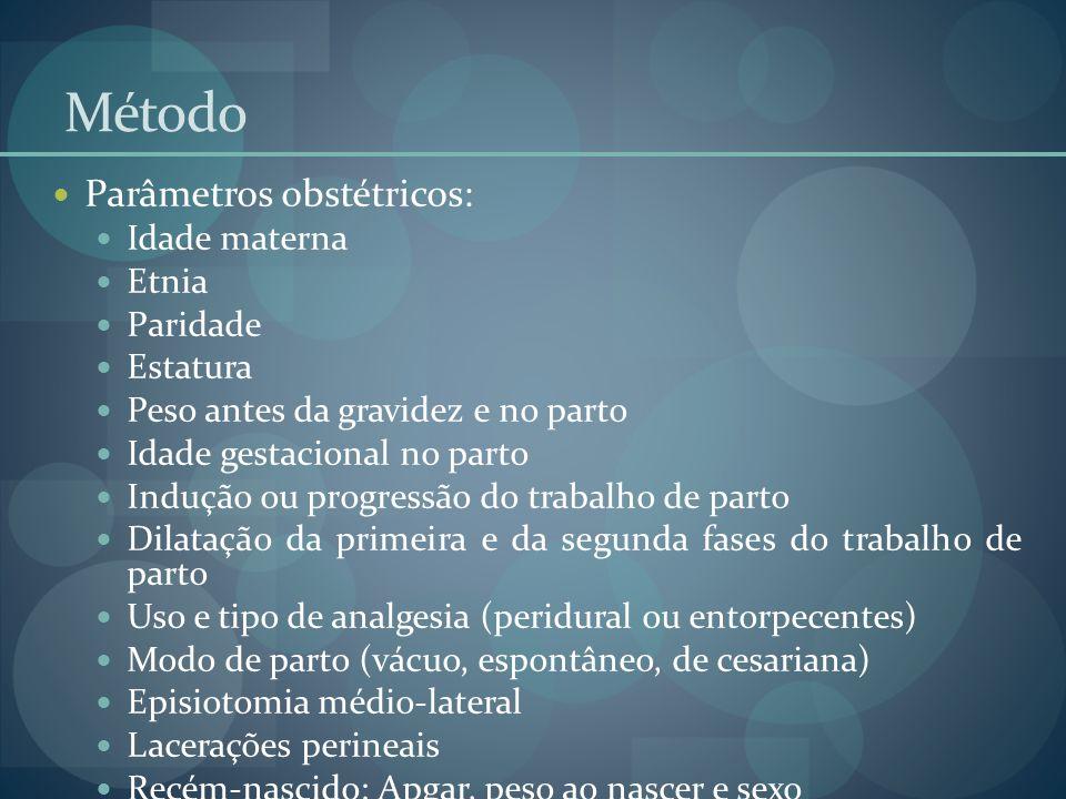 Método Parâmetros obstétricos: Idade materna Etnia Paridade Estatura Peso antes da gravidez e no parto Idade gestacional no parto Indução ou progressã
