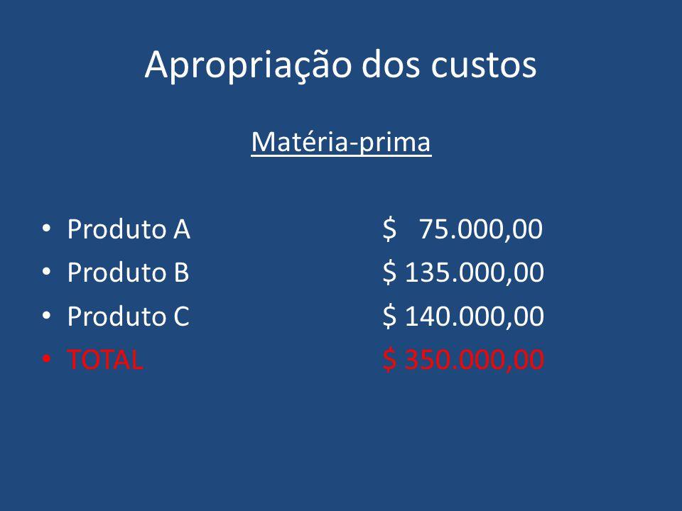 Apropriação dos custos Matéria-prima Produto A$ 75.000,00 Produto B$ 135.000,00 Produto C$ 140.000,00 TOTAL$ 350.000,00