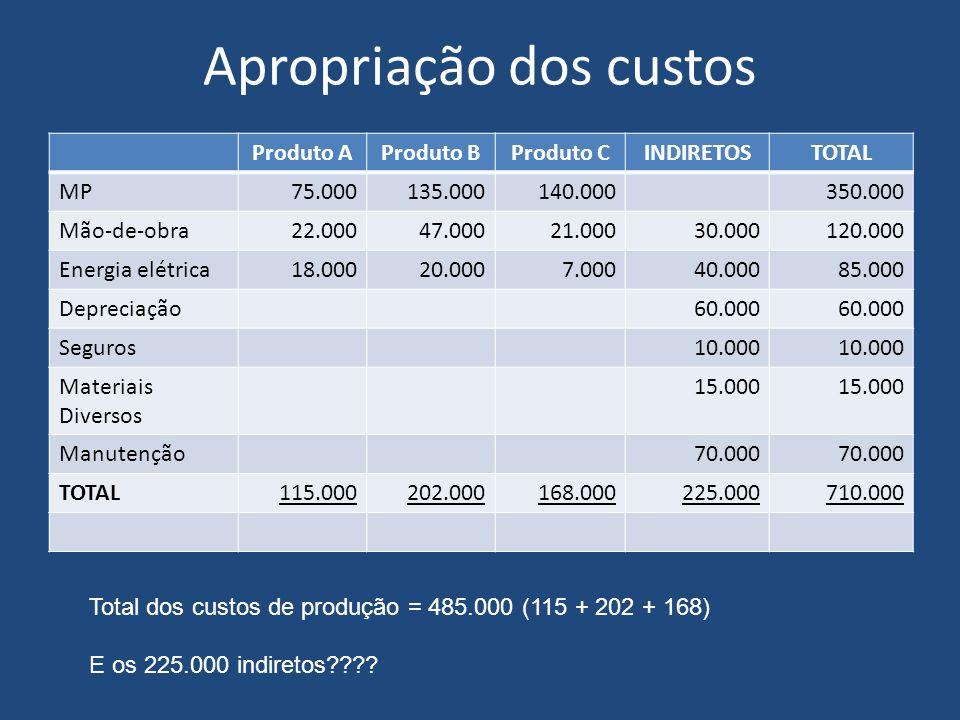 Apropriação dos custos Produto AProduto BProduto CINDIRETOSTOTAL MP75.000135.000140.000350.000 Mão-de-obra22.00047.00021.00030.000120.000 Energia elétrica18.00020.0007.00040.00085.000 Depreciação60.000 Seguros10.000 Materiais Diversos 15.000 Manutenção70.000 TOTAL115.000202.000168.000225.000710.000 Total dos custos de produção = 485.000 (115 + 202 + 168) E os 225.000 indiretos????