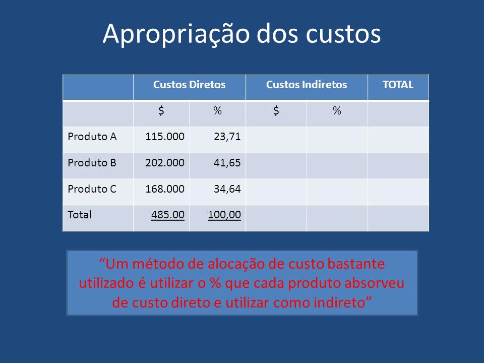 """Apropriação dos custos Custos DiretosCustos IndiretosTOTAL $%$% Produto A115.00023,71 Produto B202.00041,65 Produto C168.00034,64 Total485.00100,00 """"U"""