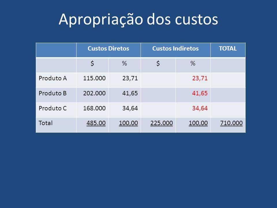 Apropriação dos custos Custos DiretosCustos IndiretosTOTAL $%$% Produto A115.00023,71 Produto B202.00041,65 Produto C168.00034,64 Total485.00100,00225.000100,00710.000