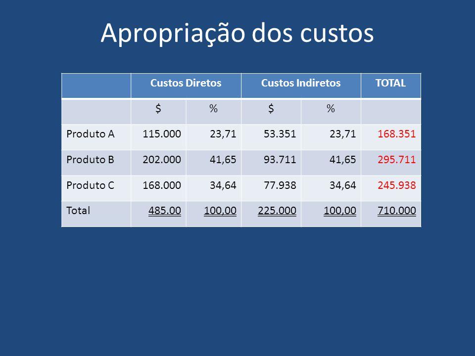 Apropriação dos custos Custos DiretosCustos IndiretosTOTAL $%$% Produto A115.00023,7153.35123,71168.351 Produto B202.00041,6593.71141,65295.711 Produt