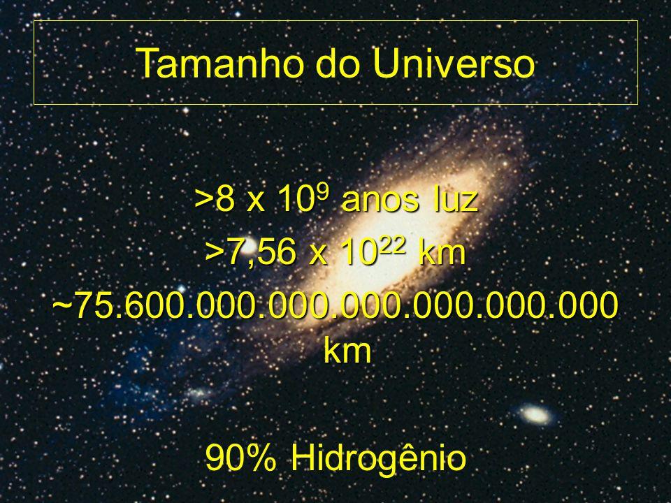 Tamanho do Universo >8 x 10 9 anos luz >7,56 x 10 22 km ~75.600.000.000.000.000.000.000 km 90% Hidrogênio