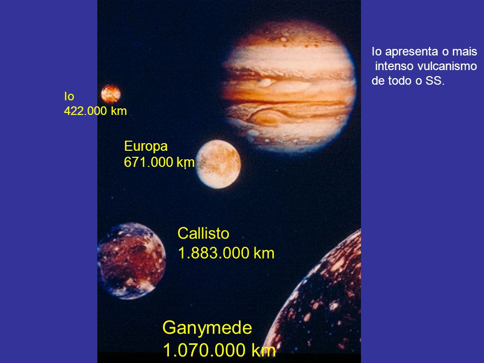 Io 422.000 km Europa 671.000 km Callisto 1.883.000 km Ganymede 1.070.000 km Io apresenta o mais intenso vulcanismo de todo o SS.