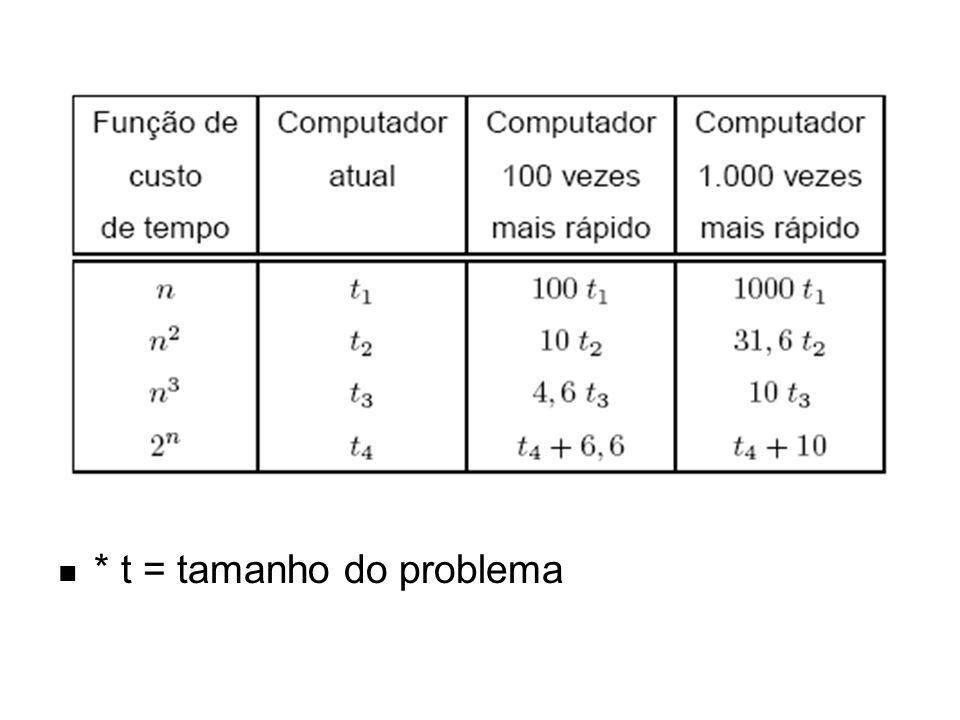 * t = tamanho do problema