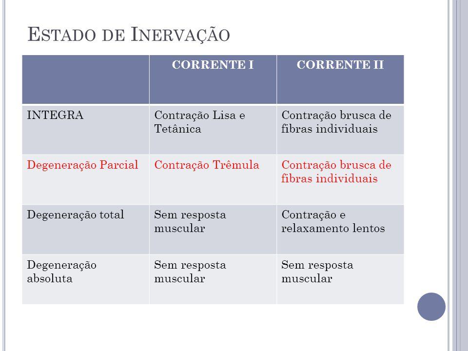 E STADO DE I NERVAÇÃO CORRENTE ICORRENTE II INTEGRAContração Lisa e Tetânica Contração brusca de fibras individuais Degeneração ParcialContração Trêmu