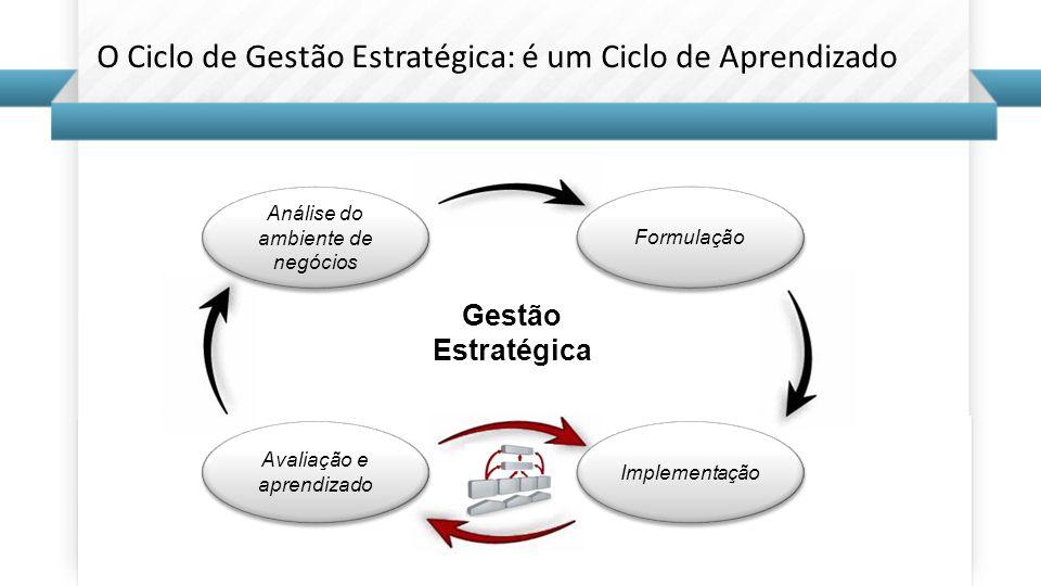 Avaliação e aprendizado Implementação Análise do ambiente de negócios Formulação Gestão Estratégica O Ciclo de Gestão Estratégica: é um Ciclo de Apren