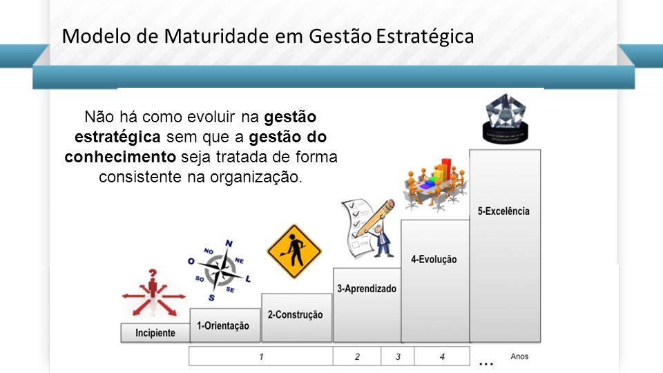 Modelo de Maturidade em Gestão Estratégica Não há como evoluir na gestão estratégica sem que a gestão do conhecimento seja tratada de forma consistente na organização.