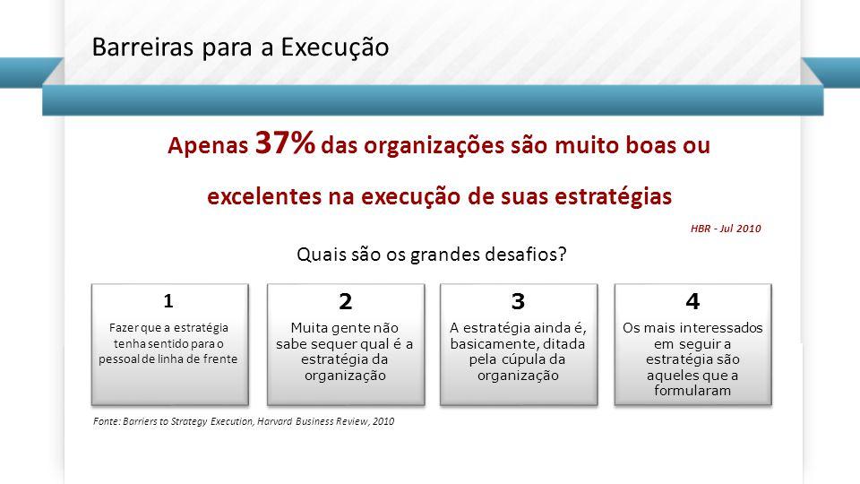 Fonte: Barriers to Strategy Execution, Harvard Business Review, 2010 Apenas 37% das organizações são muito boas ou excelentes na execução de suas estr