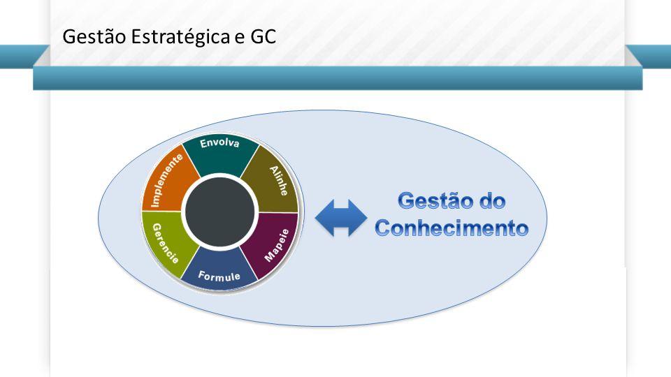 Gestão Estratégica e GC