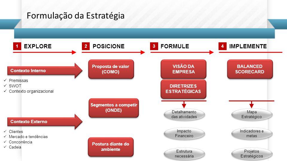 EXPLOREPOSICIONEFORMULEIMPLEMENTE 1234 VISÃO DA EMPRESA DIRETRIZES ESTRATÉGICAS Contexto Externo Clientes Mercado e tendências Concorrência Cadeia Contexto Interno Premissas SWOT Contexto organizacional Detalhamento das atividades Impacto Financeiro Estrutura necessária BALANCED SCORECARD Mapa Estratégico Indicadores e metas Projetos Estratégicos Proposta de valor (COMO) Segmentos a competir (ONDE) Postura diante do ambiente Formulação da Estratégia