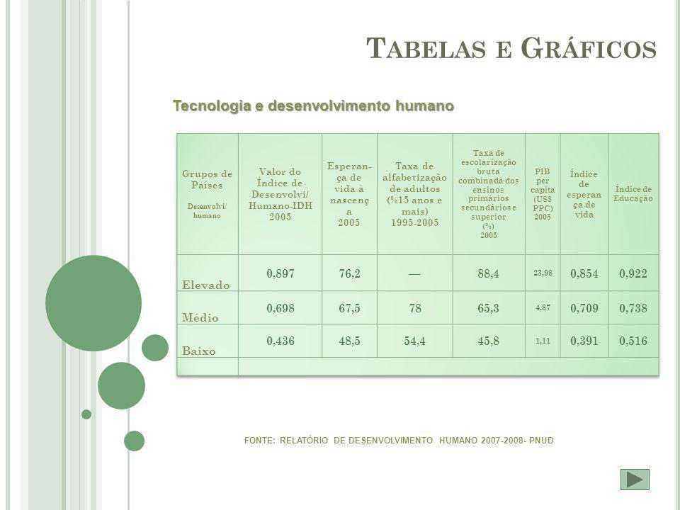 T ABELAS E G RÁFICOS Tecnologia e desenvolvimento humano FONTE: RELATÓRIO DE DESENVOLVIMENTO HUMANO 2007-2008- PNUD
