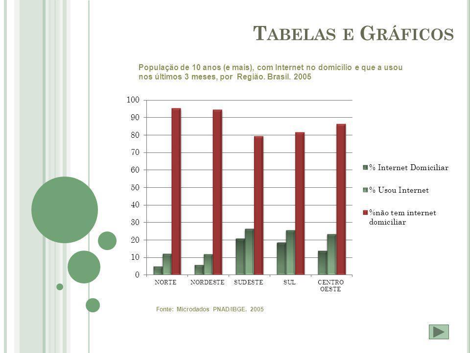 T ABELAS E G RÁFICOS População de 10 anos (e mais), com Internet no domicílio e que a usou nos últimos 3 meses, por Região.