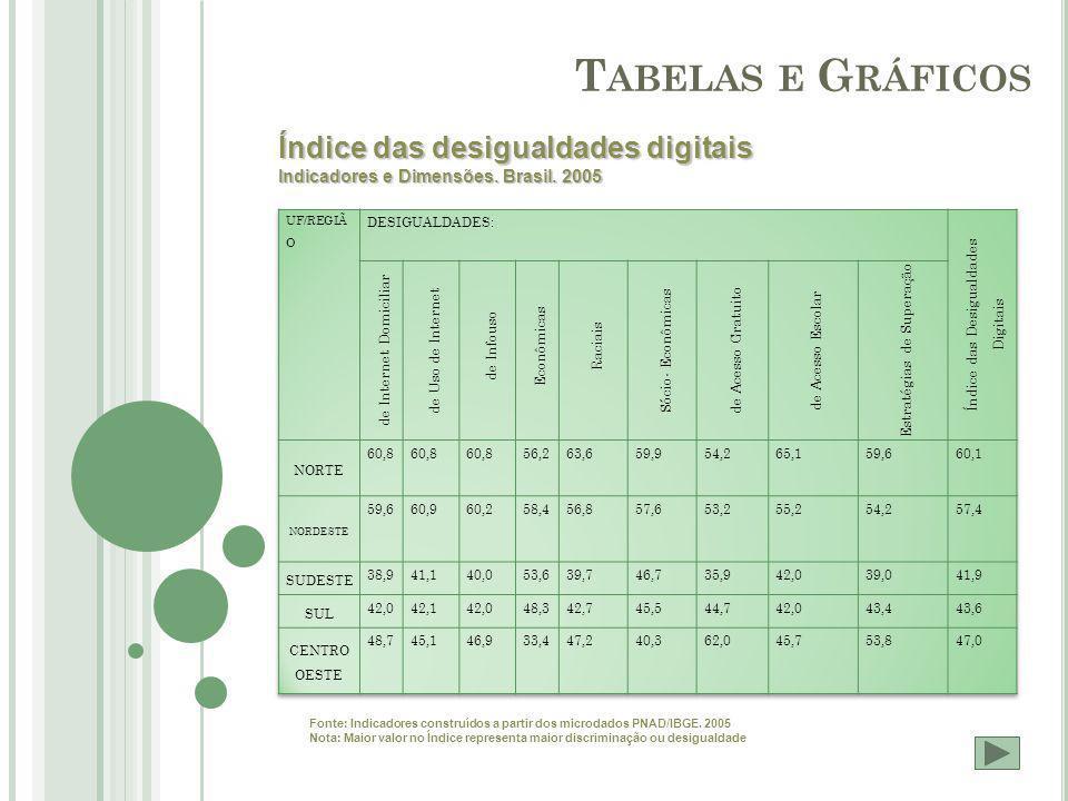 T ABELAS E G RÁFICOS Índice das desigualdades digitais Indicadores e Dimensões.
