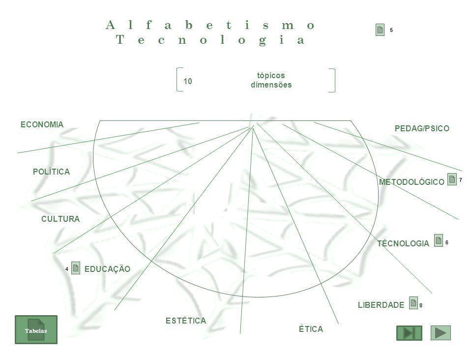Alfabetismo Tecnologia tópicos dimensões 10 ECONOMIA POLÍTICA CULTURA EDUCAÇÃO ESTÉTICA ÉTICA LIBERDADE TÉCNOLOGIA METODOLÓGICO PEDAG/PSICO 4 8 6 7 5 Tabelas