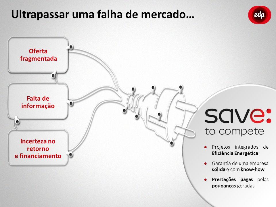 3 Comercial Promoção Protocolos c/ Entidades Financeiras Capital Protocolo quadro Protocolos Linhas de financiamento O que é o Save to Compete.