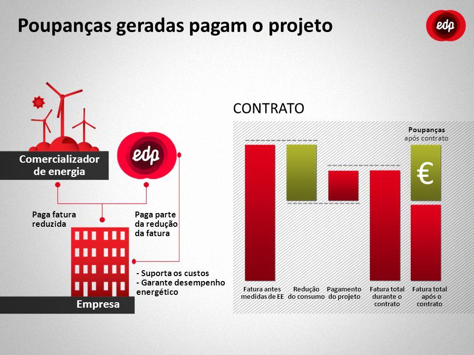 CONTRATO Fatura total durante o contrato Fatura antes medidas de EE Redução do consumo Pagamento do projeto Fatura total após o contrato Poupanças apó