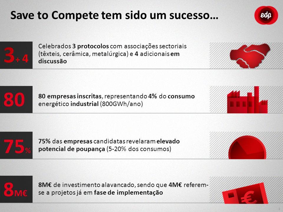 Celebrados 3 protocolos com associações sectoriais (têxteis, cerâmica, metalúrgica) e 4 adicionais em discussão 80 empresas inscritas, representando 4% do consumo energético industrial (800GWh/ano) 8M€ de investimento alavancado, sendo que 4M€ referem- se a projetos já em fase de implementação 5 75% das empresas candidatas revelaram elevado potencial de poupança (5-20% dos consumos) 80 75 % 8 M€ Save to Compete tem sido um sucesso…