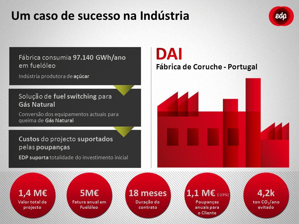Fábrica de Coruche - Portugal Fábrica consumia 97.140 GWh/ano em fuelóleo Indústria produtora de açúcar Solução de fuel switching para Gás Natural Con
