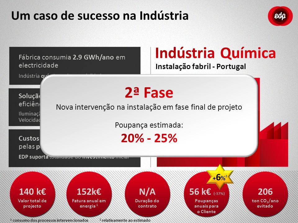 Instalação fabril - Portugal Fábrica consumia 2.9 GWh/ano em electricidade Indústria química e de especialidades Solução integrada de medidas de efici
